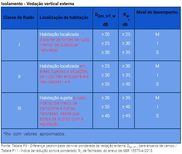 Isolamento - Vedação vertical externa