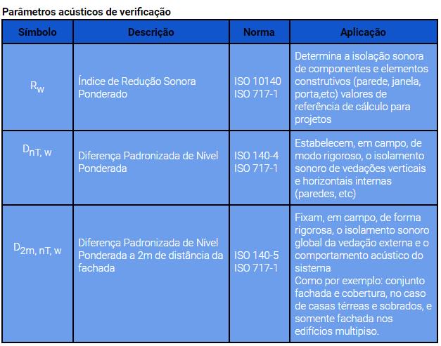Parâmetros acústicos de verificação