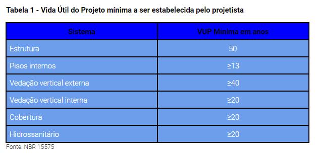 Tabela 1 - Vida Útil do Projeto mínima a ser estabelecida pelo projetista