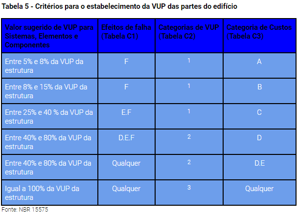 Tabela 5 - Critérios para o estabelecimento da VUP das partes do edifício
