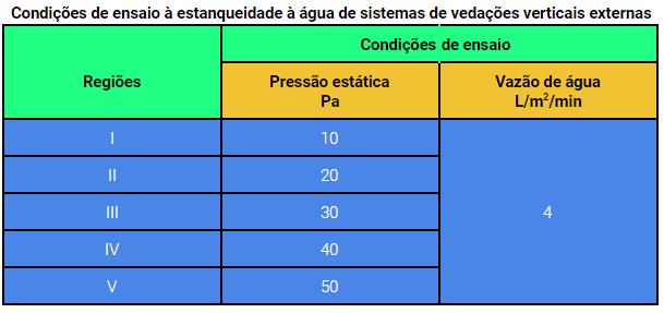 Condições de ensaio à estanqueidade à água de sistemas de vedações verticais externas