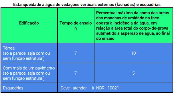 Estanqueidade à água de vedações verticais externas (fachadas) e esquadrias